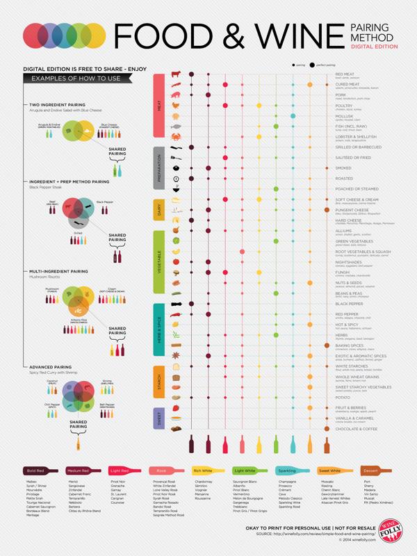 Food & Wine Pairing Method infographic