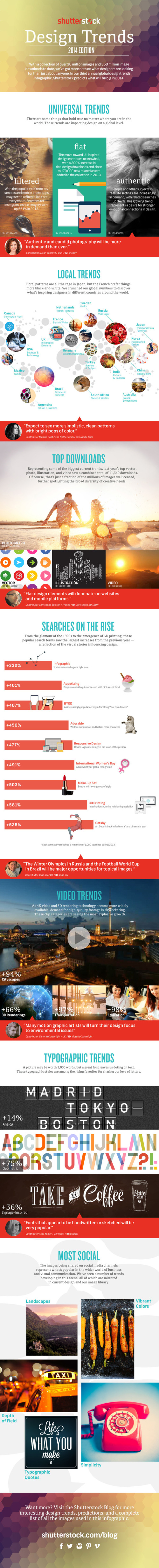Shutterstock's Global Design Trends 2014 infographic