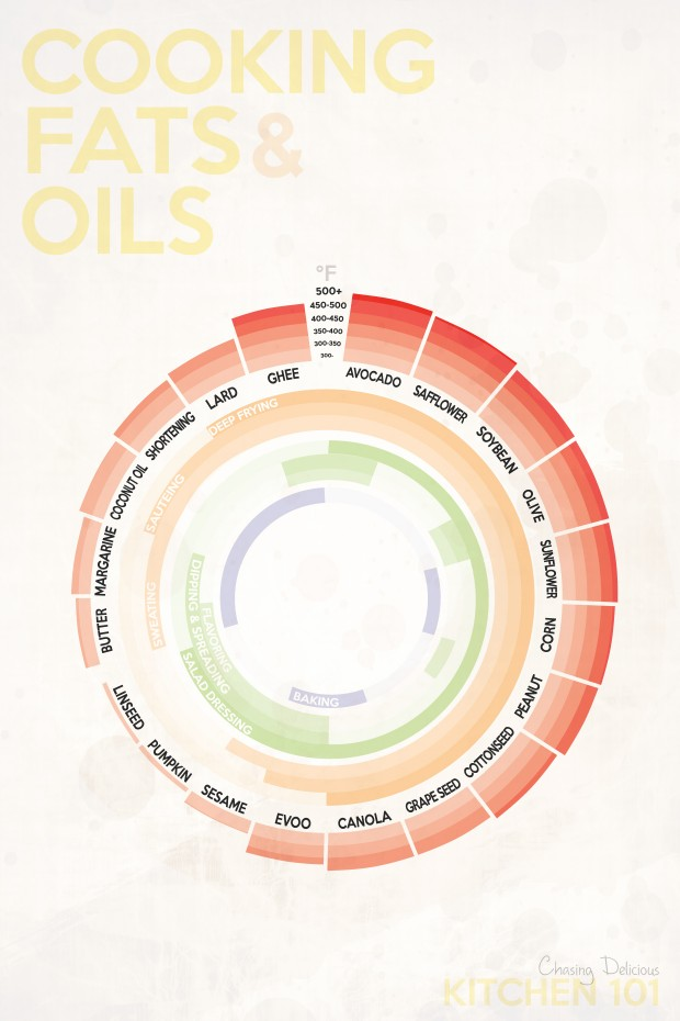 The Best Temperatures for Cooking Fats & Oils infographic