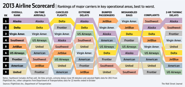 2013 Airline Scorecard Best to Worst infographic