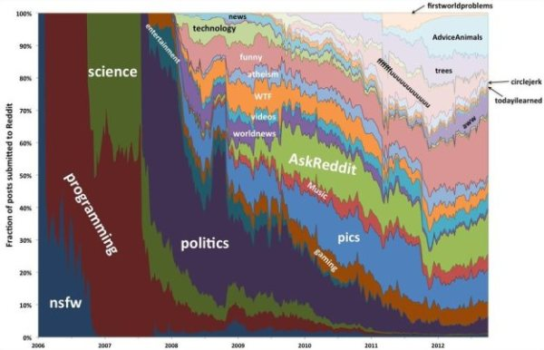 The Evolution of Reddit infographic