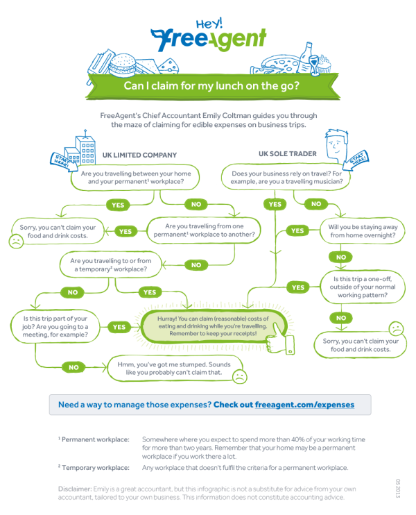 Can I Claim for my Lunch on the Go? infographic