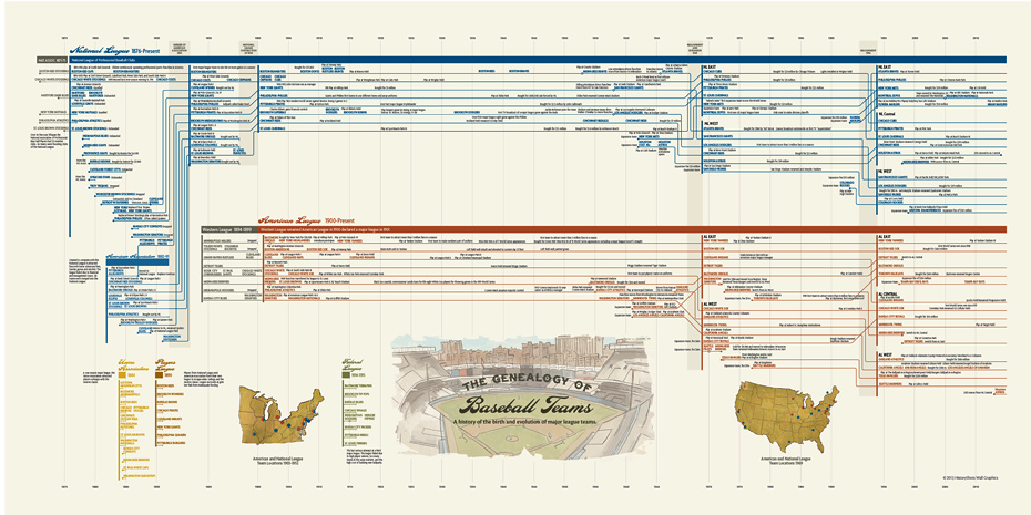 The Genealogy of Baseball Teams infographic
