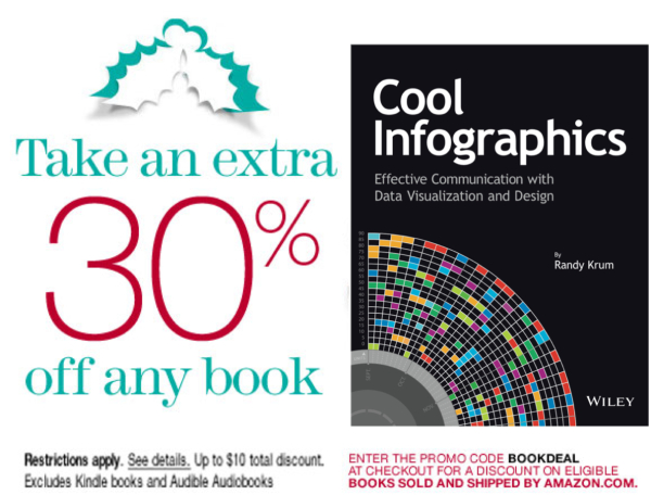 Cool Infographics 30% Off at Amazon This Weekend ONLY! infographic