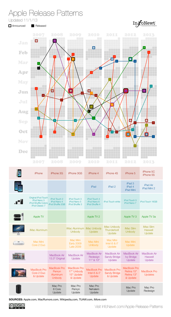 Apple Release Patterns infographic