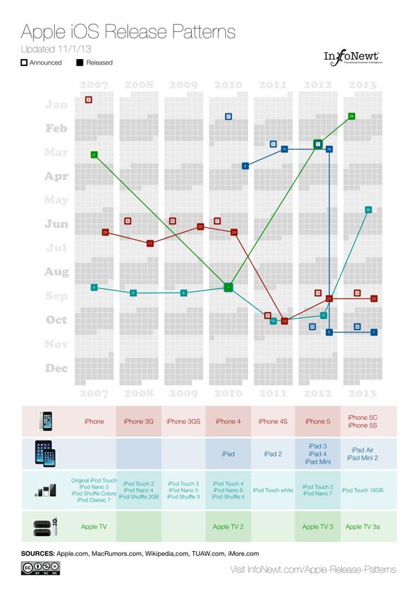 Apple-iOS-Release-Patterns-InfoNewt-600.jpg