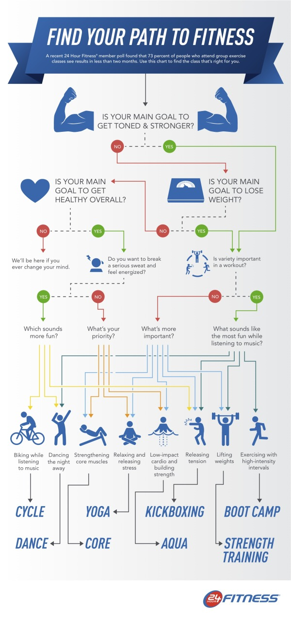 Find The Best Group Exercise Class for You infographic