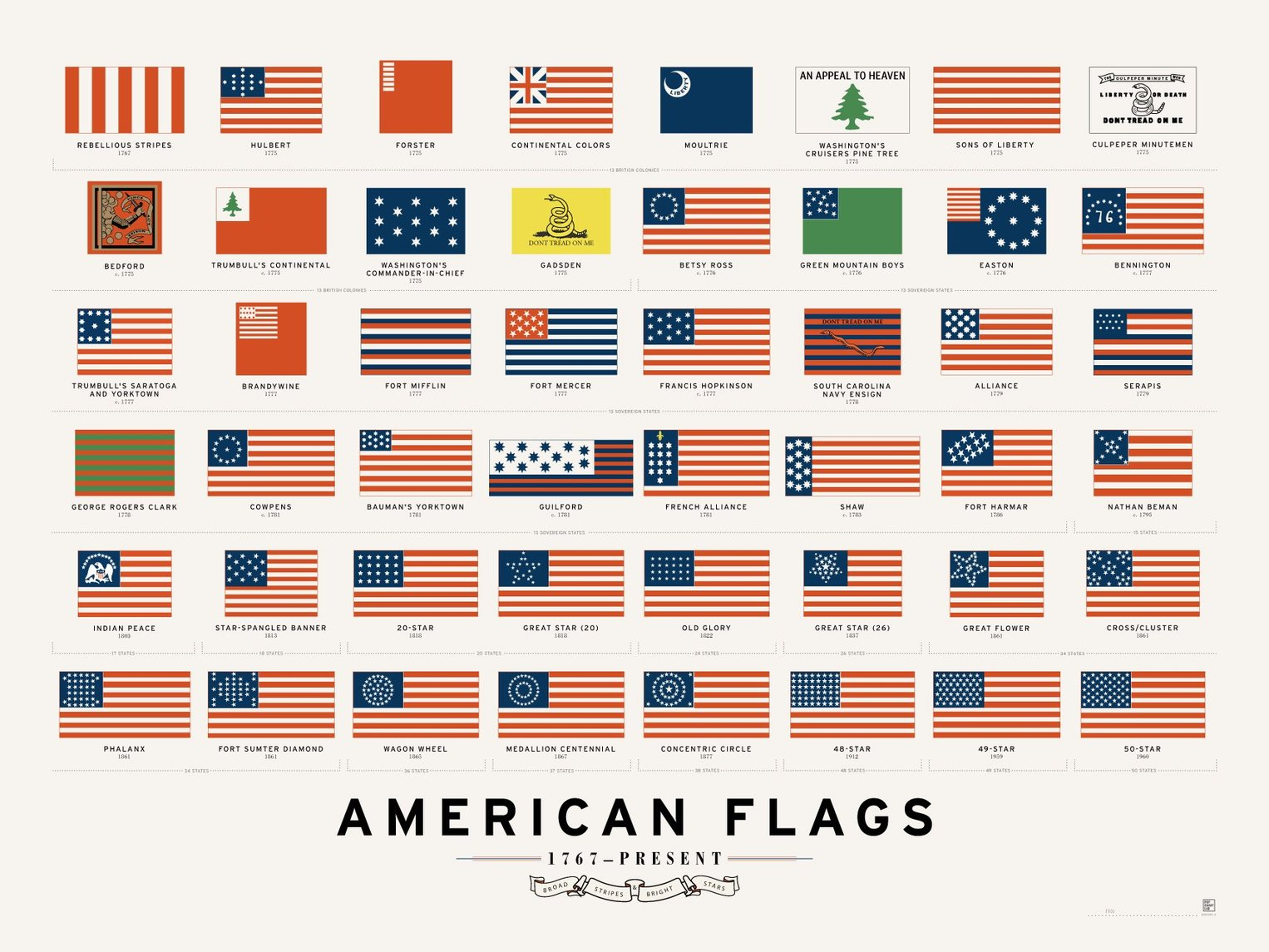 American Flags 1767-Present