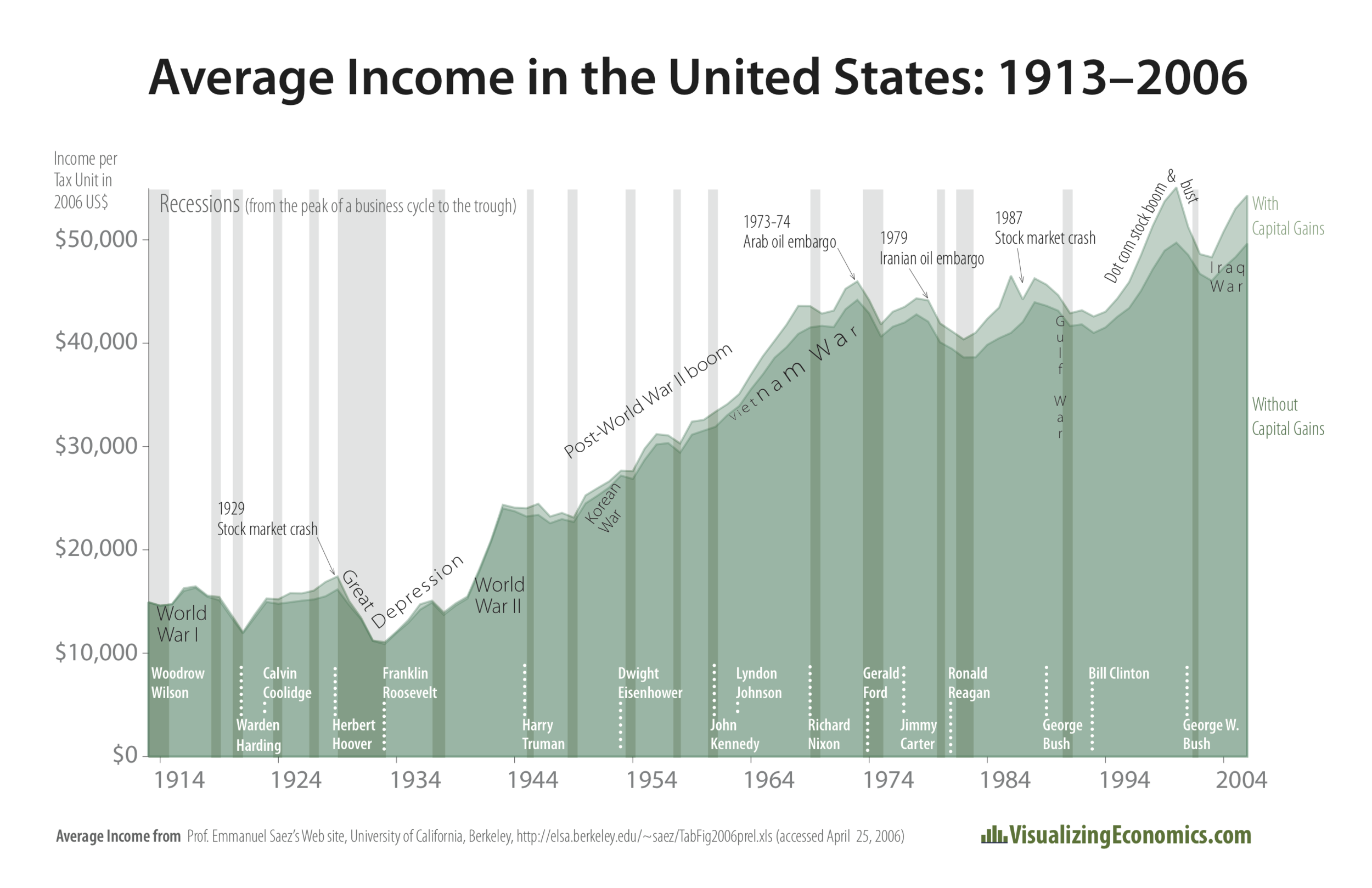 Average Income in the United States