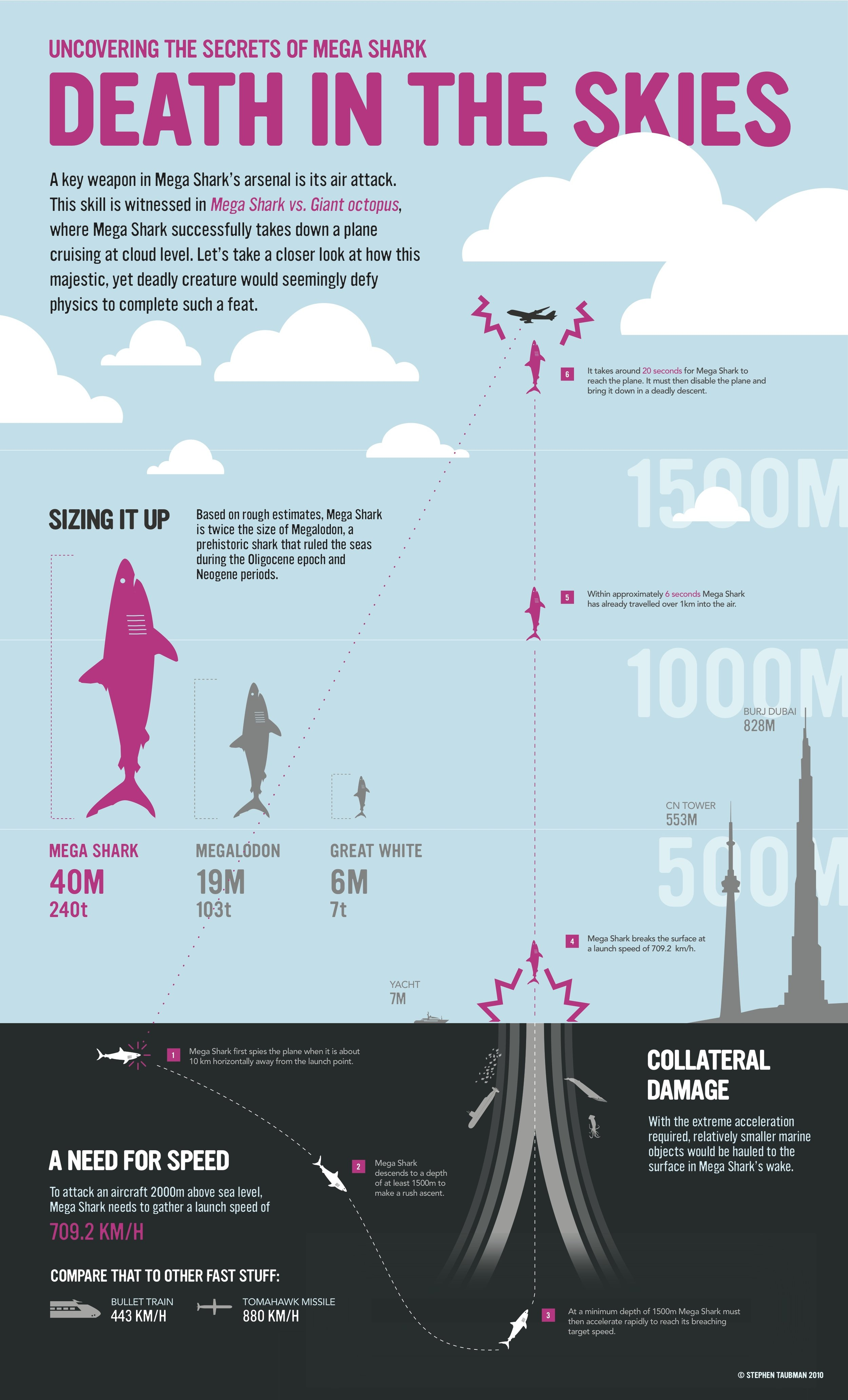 Mega Shark: Death in the Skies