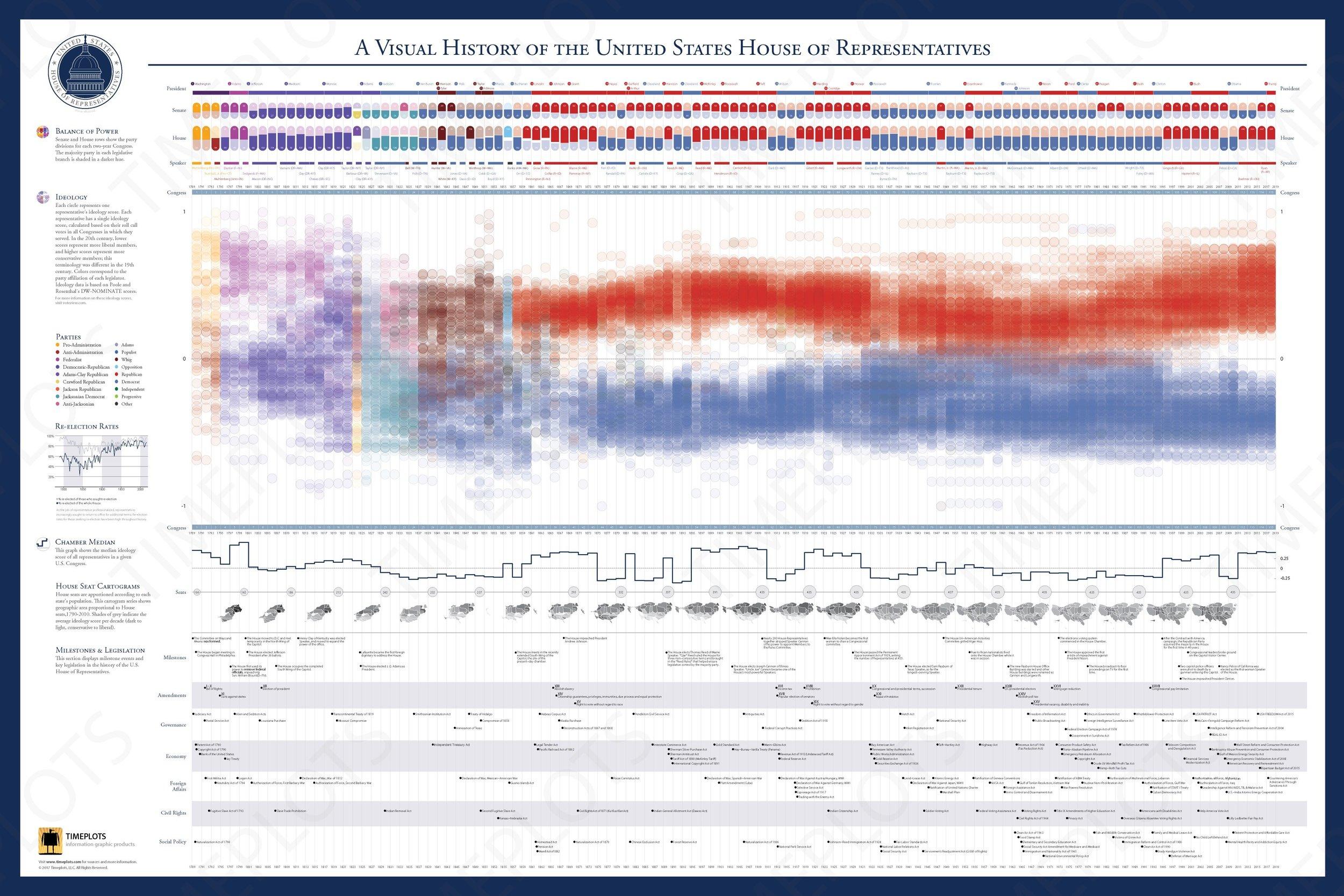 A Visual History of the U.S. House