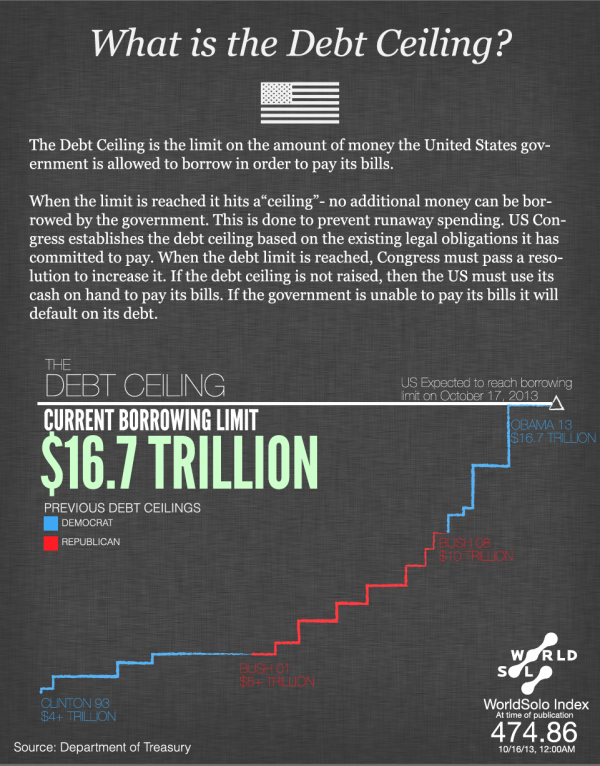 What is the Debt Ceiling? infographic