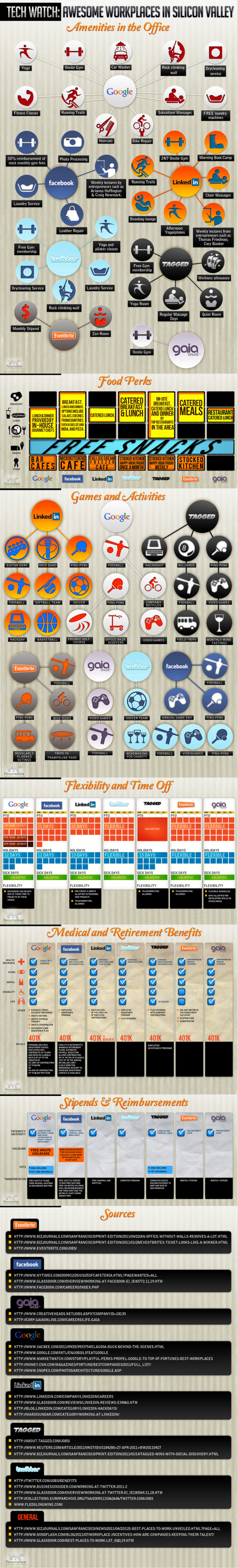 The Perks of Working at Google, Facebook, Twitter and More infographic
