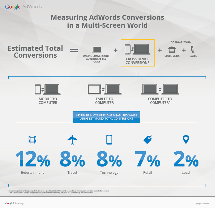 Measuring Google AdWords Conversions infographic