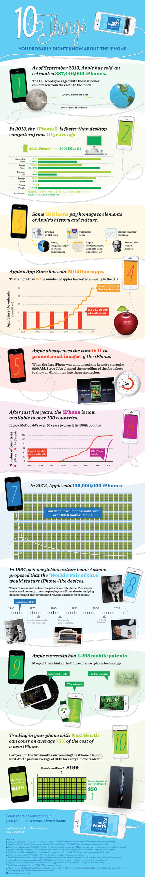 10 Things You Probably Didn't Know About the iPhone infographic