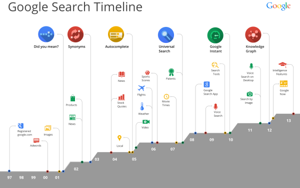 15 Years of Google Search graph