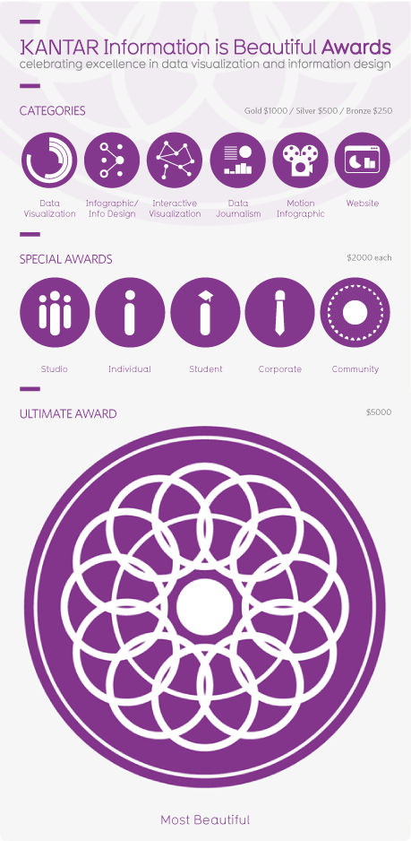 Information is Beautiful Awards Deadline Friday Sep 13th