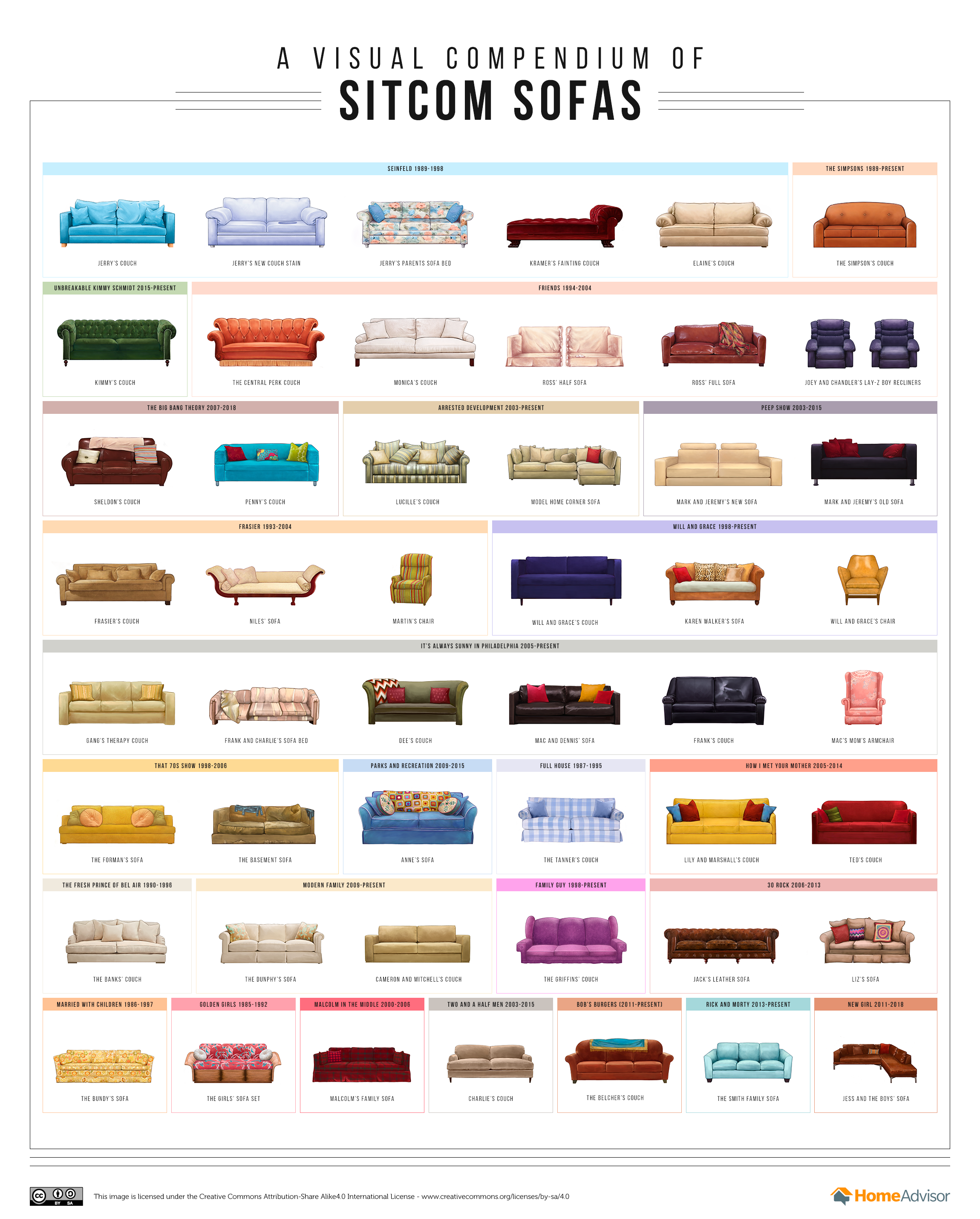 A Visual Compendium of Sitcom Sofas infographic