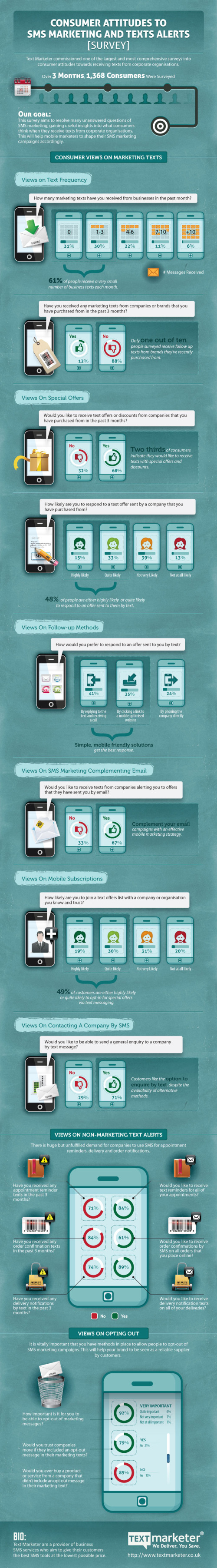 Consumer Attitudes to SMS Marketing and Texts Alerts infographic