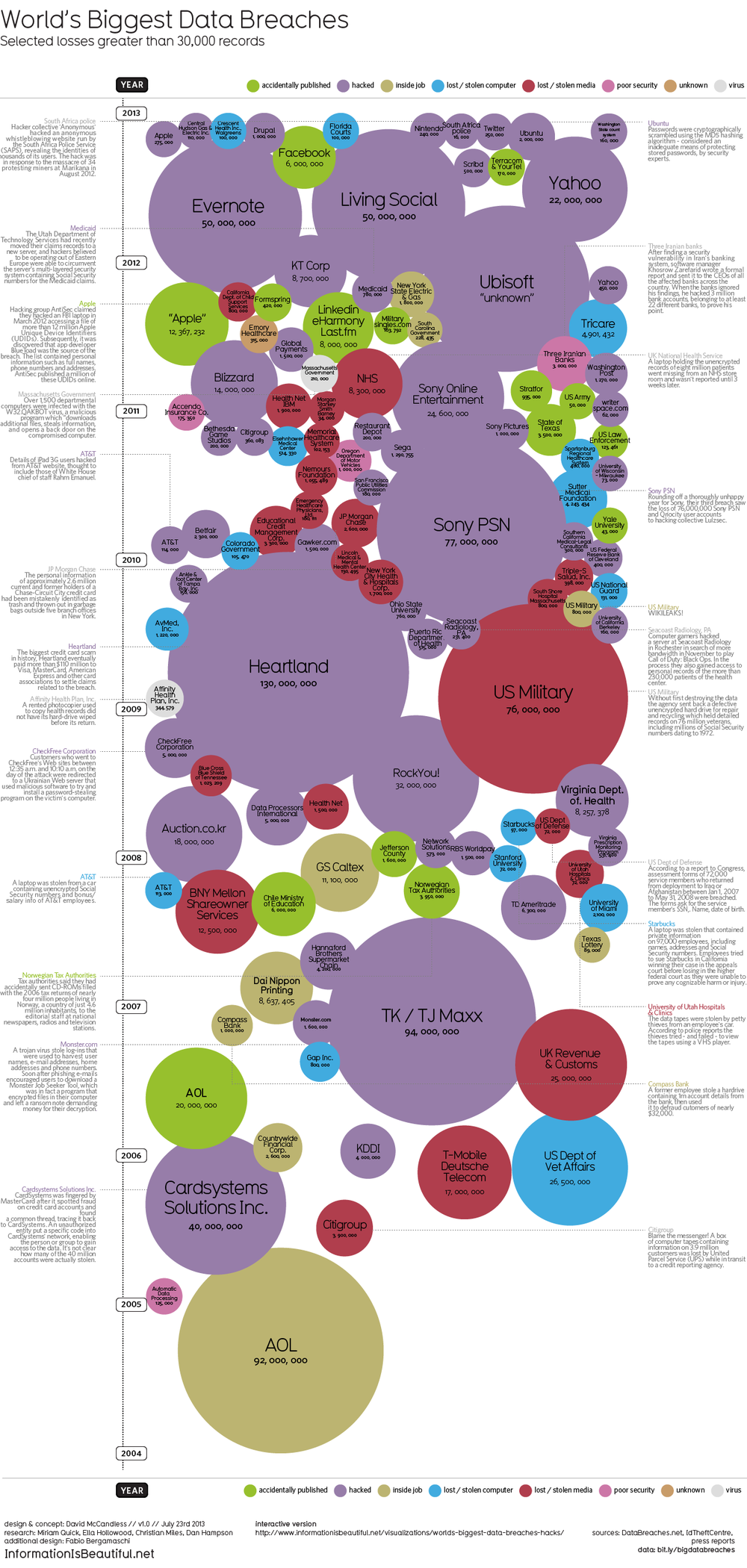 World's Biggest Data Breaches Visualization infographic