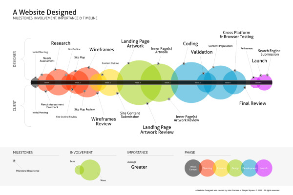 A Website Design Process infographic