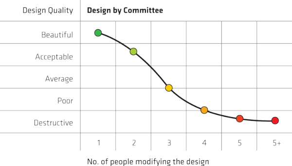 Don't Design by Committee! graph