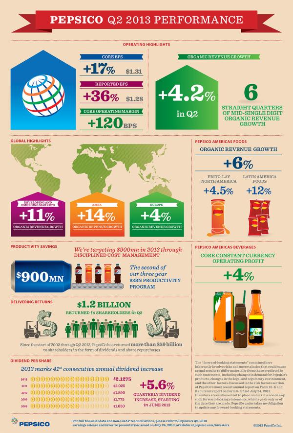 PepsiCo Q2 2013 Performance Infographics