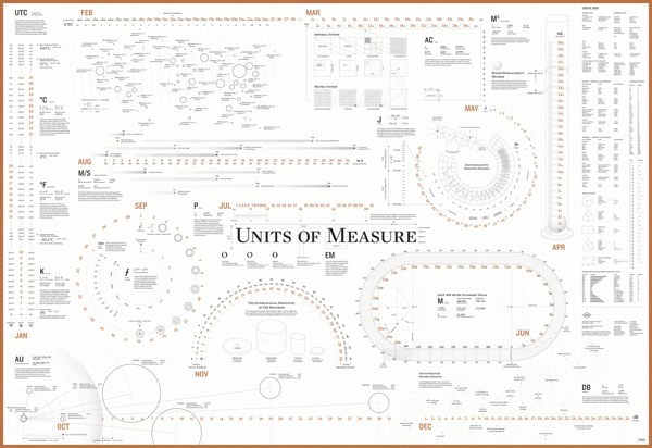Units of Measure Calendar