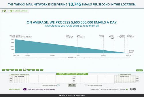 Yahoo+Mail+Data+Visualization2.jpg