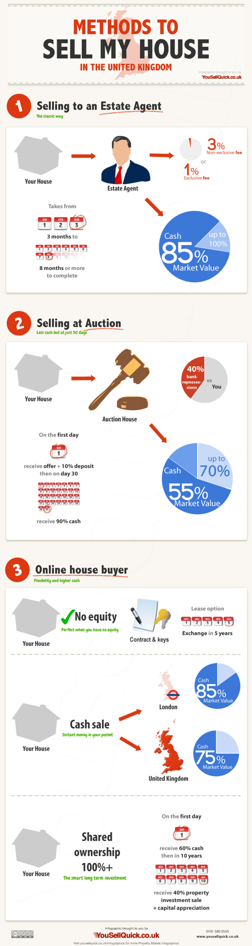 yousellquick-infographic-sell-my-house.jpg