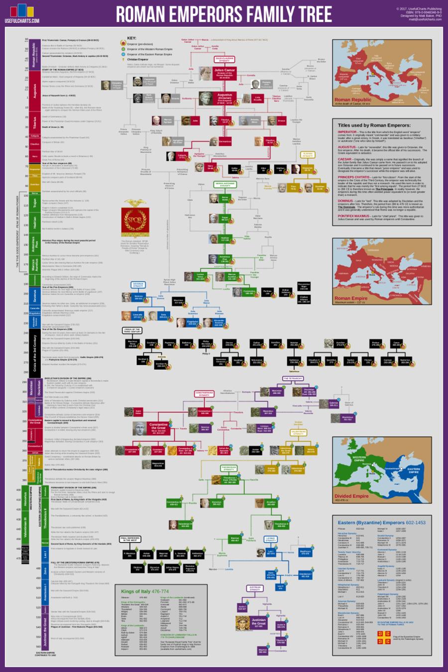 Roman Emperors Family Tree
