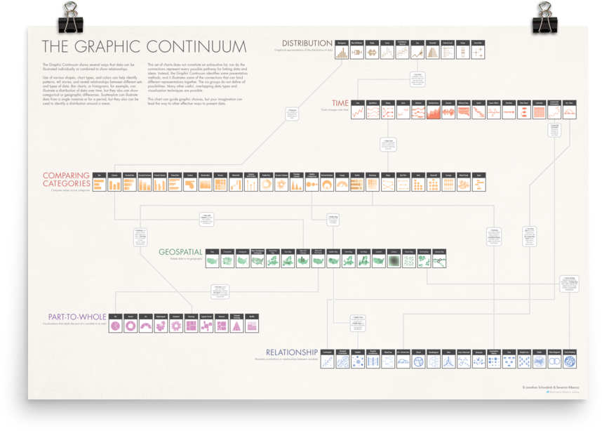 The Graphic Continuum
