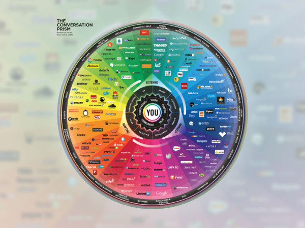 The Conversation Prism 4.0 for 2013 infographic