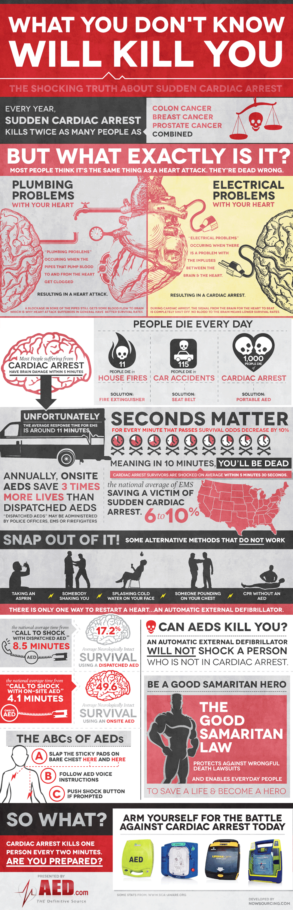 What You Don't Know Will Kill You infographic