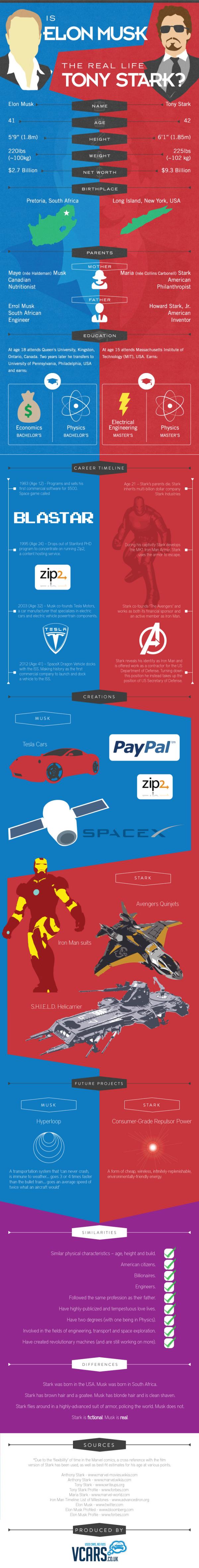 Is Elon Musk The Real Life Tony Stark? infographic
