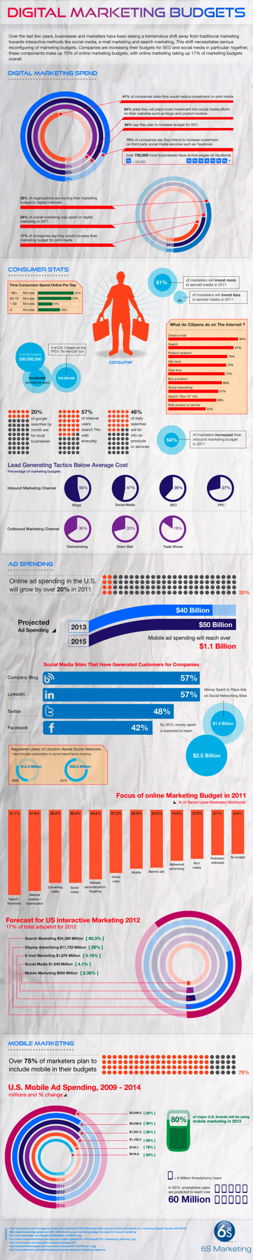 Digital Marketing Budgets infographic