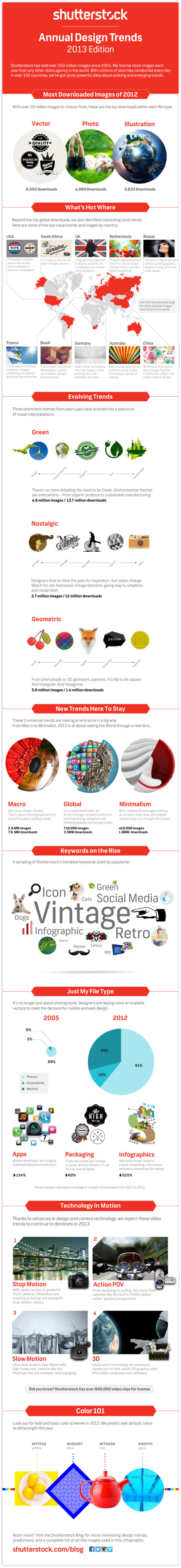 Shutterstock: Annual Design Trends 2013 Edition infographic