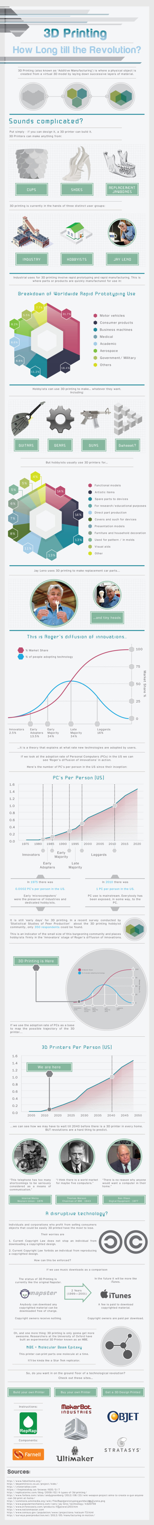3D Printing: How Long Till The Revolution? infographic