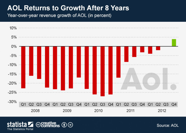 Visualizing AOL's Return to Growth after 8 Years infographic