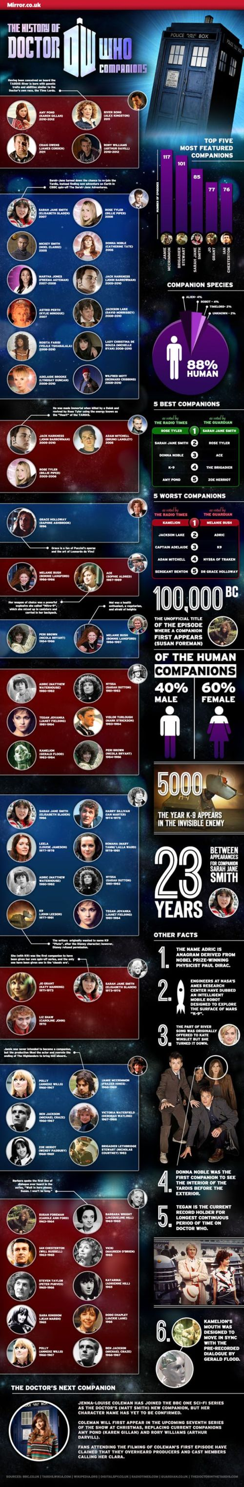 The History of Doctor Who Companions infographic