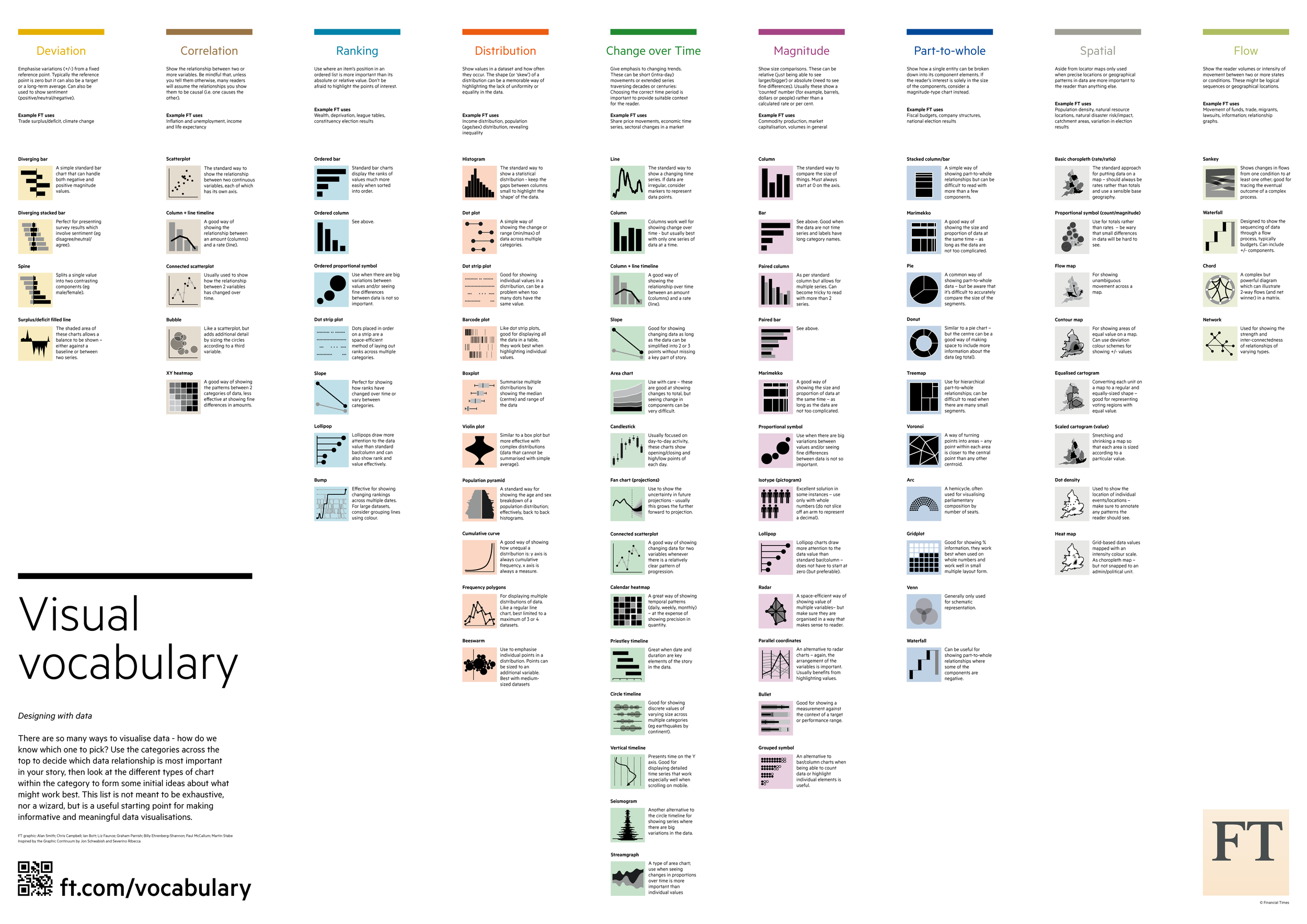 Data Visualization Reference Guides — Cool Infographics