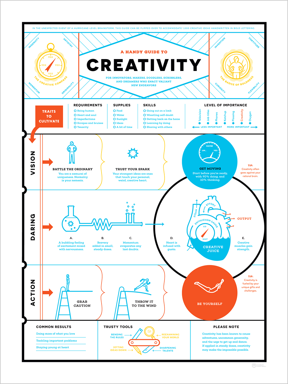 A Handy Guide to Creativity