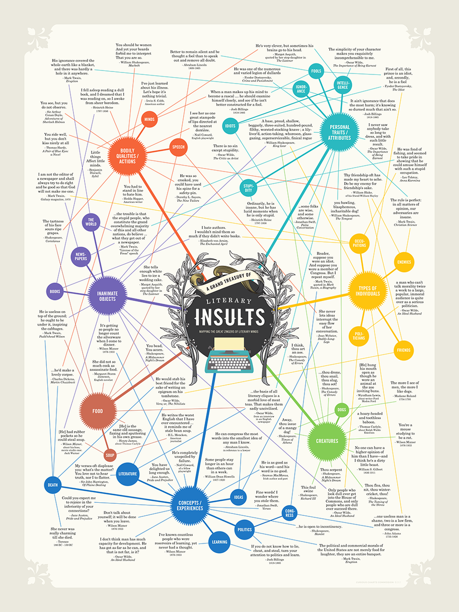 A Grand Treasury of Literary Insults