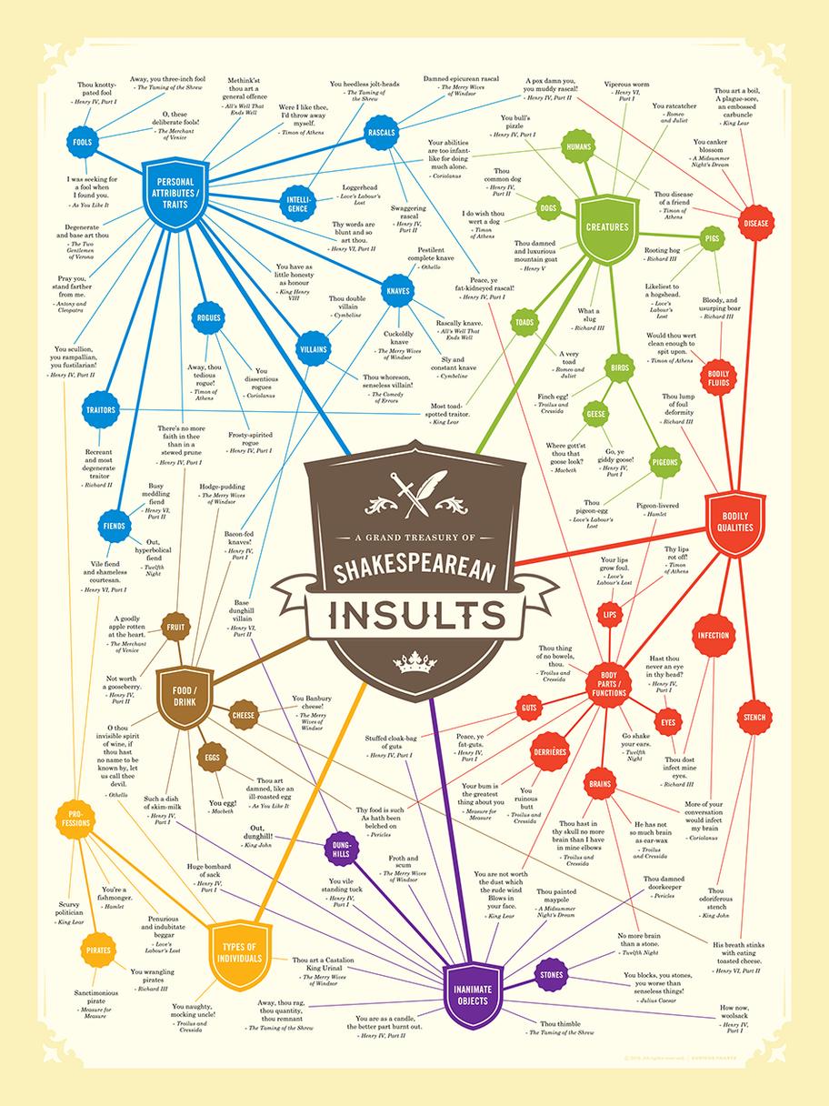 A Grand Treasury of Shakespearean Insults