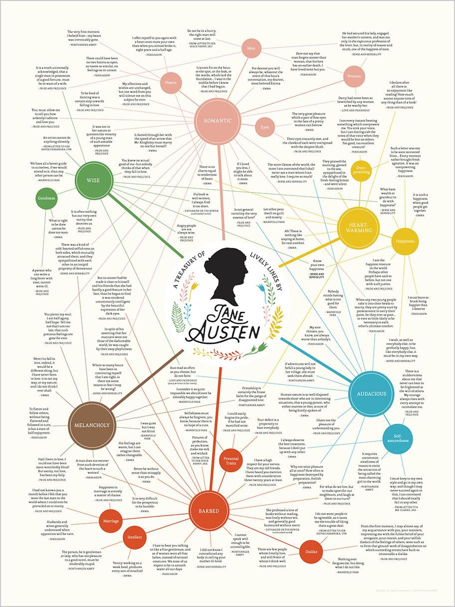 Lively Lines of Jane Austen