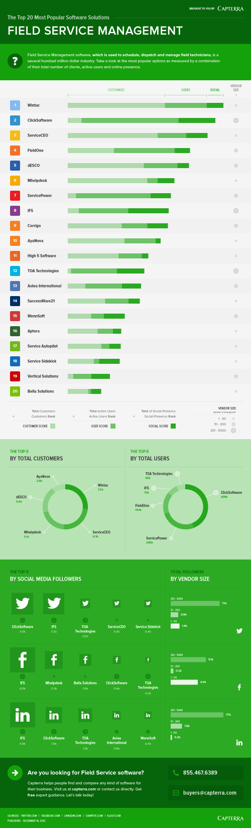 Top 20 Field Service Management Software Solutions infographic