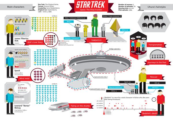 Star Trek: The Original Series infographic