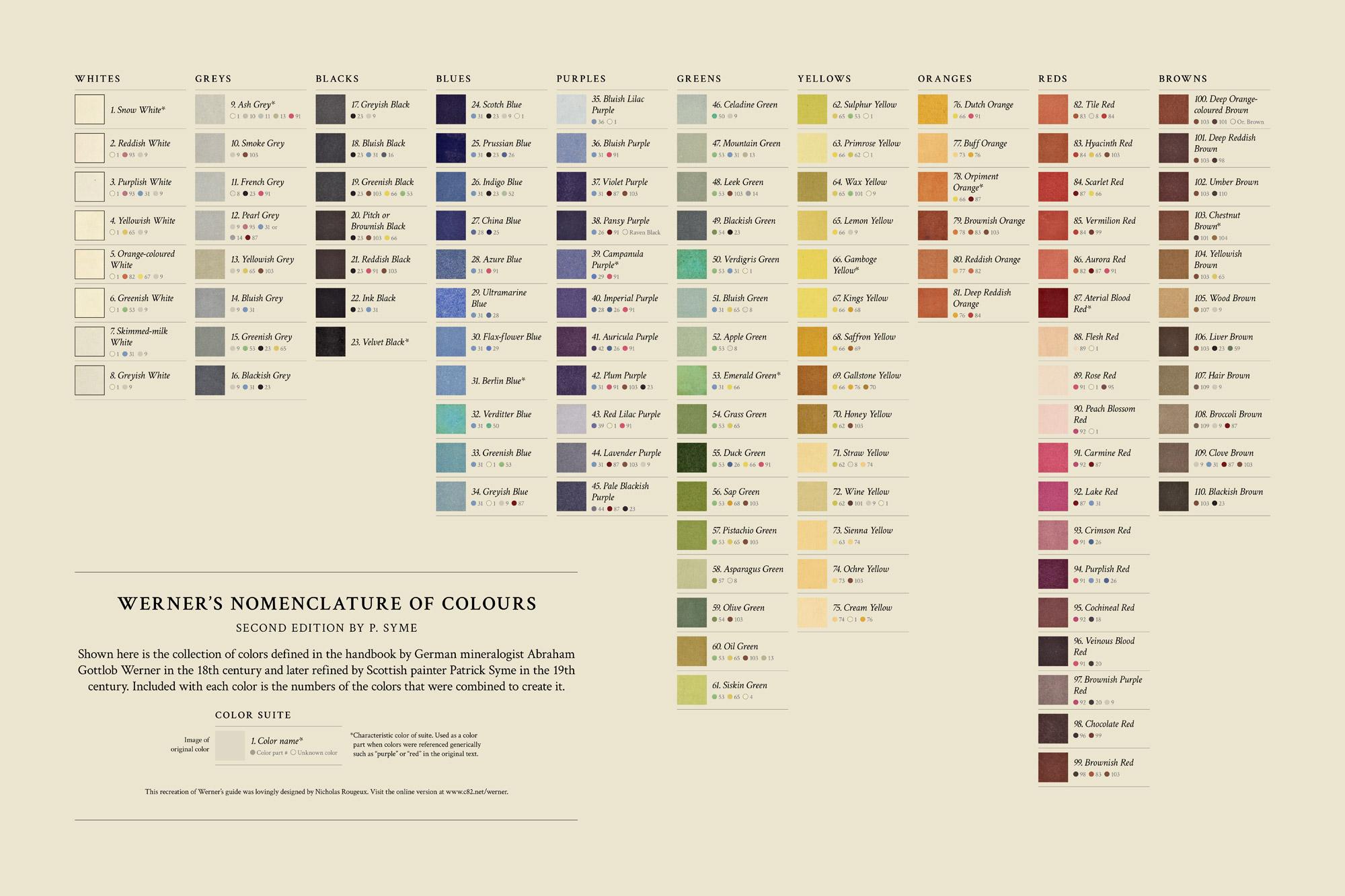 Werner's Nomenclature of Colours Spectrum