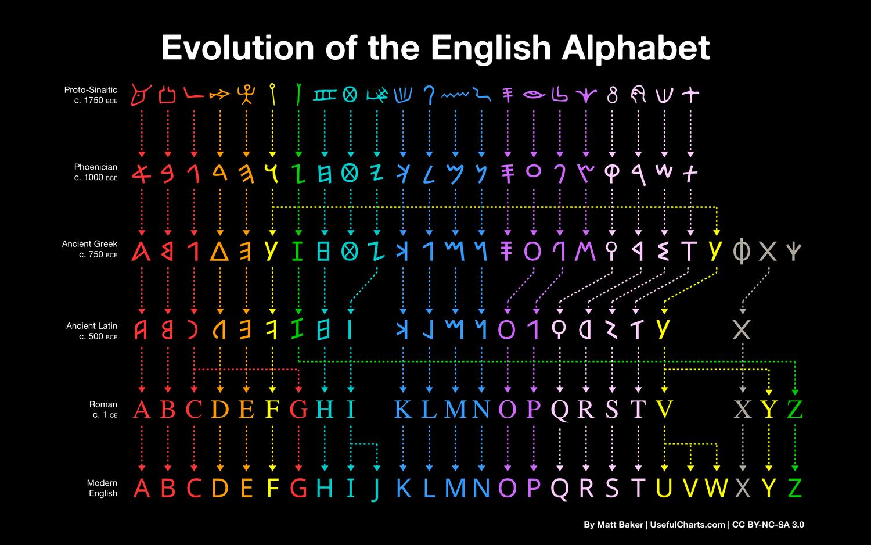 Evolution of the English Alphabet