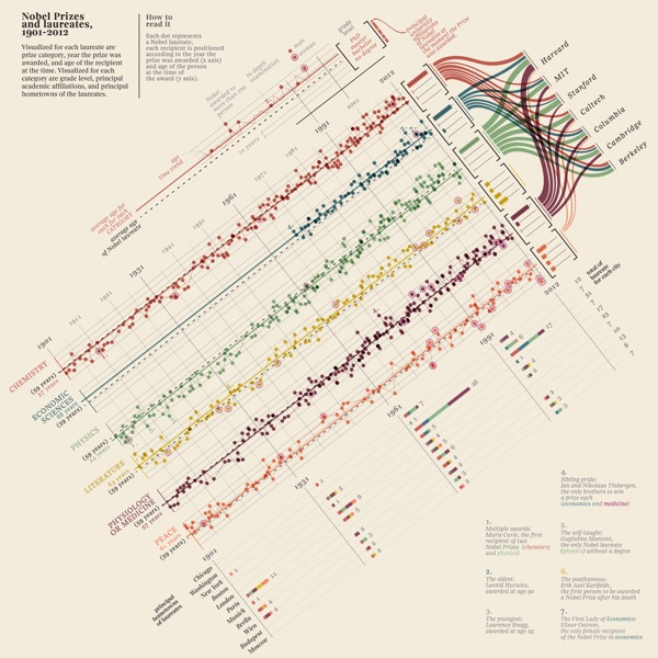 Nobel Prizes and Laureates Timeline Visualization infographic